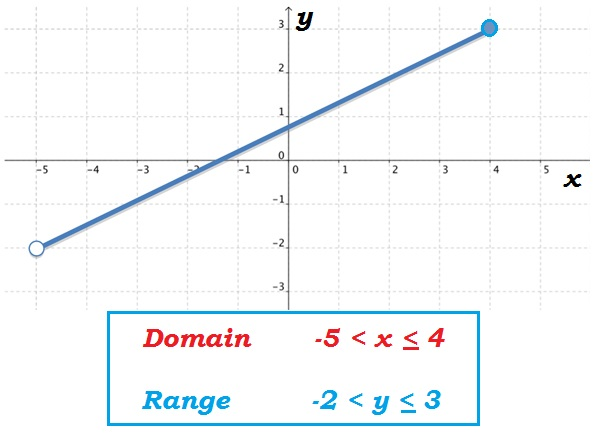 Image result for Domain and Range line segment harbmath